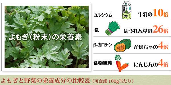 よもぎと野菜の栄養成分の比較表